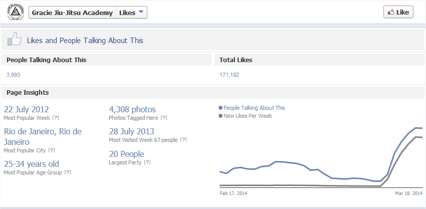 Evidence of buying Facebook likes
